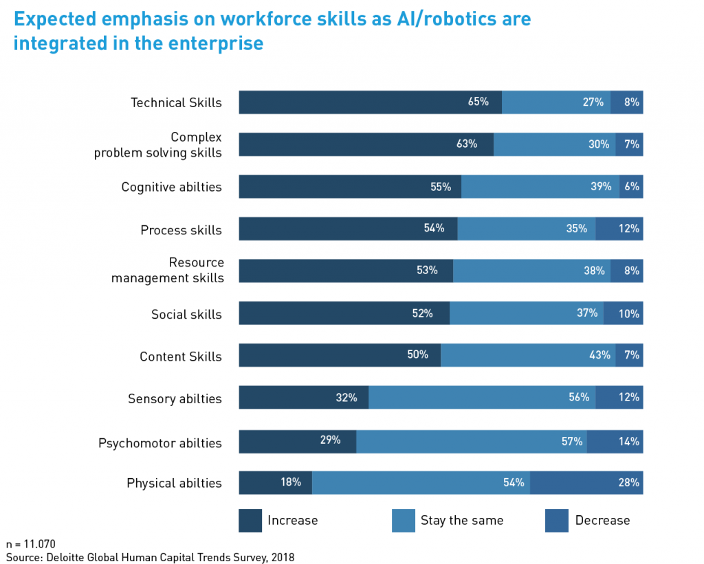 Expected emphasis on workforce skills as AI/robotics are integrated in the enterprise