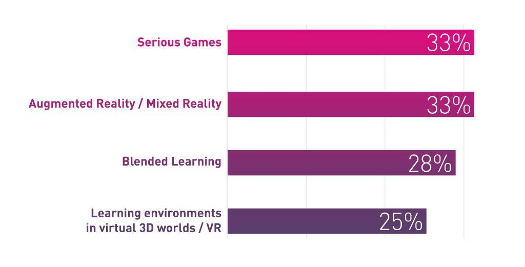 digital training trends