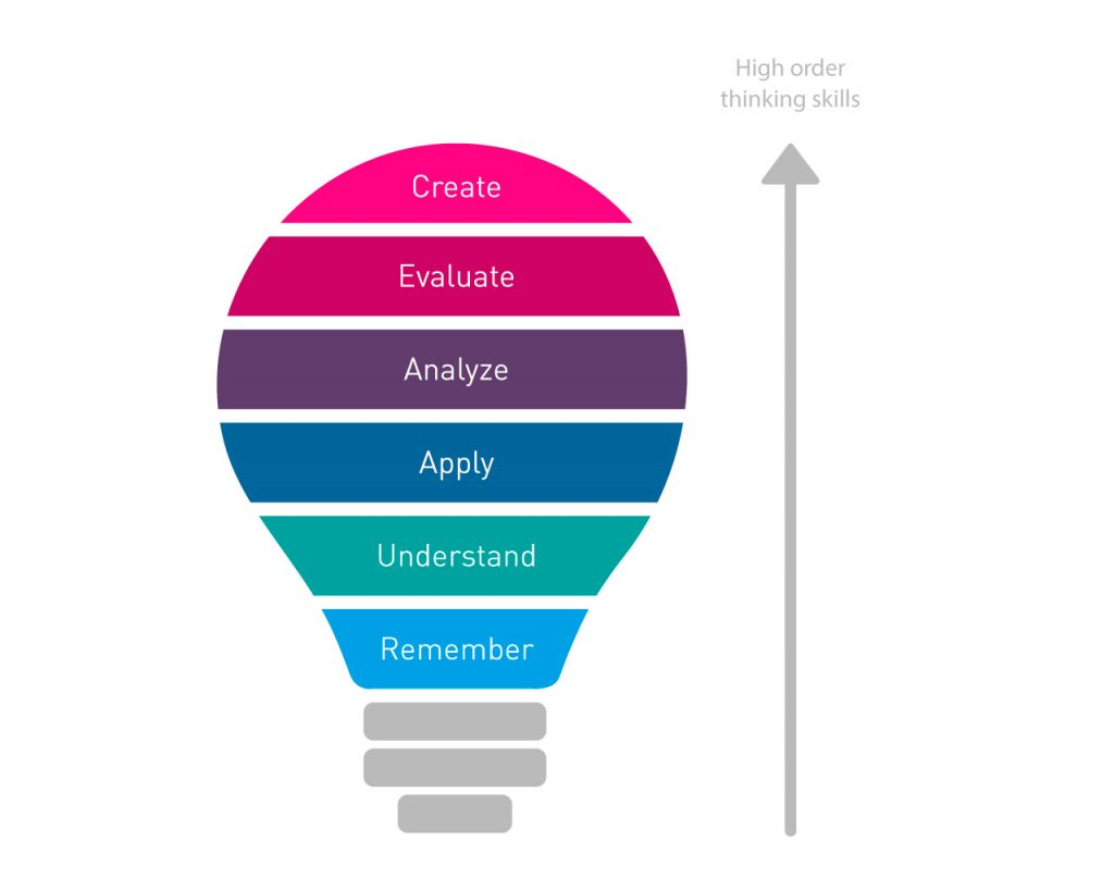 bloom taxonomy of learning
