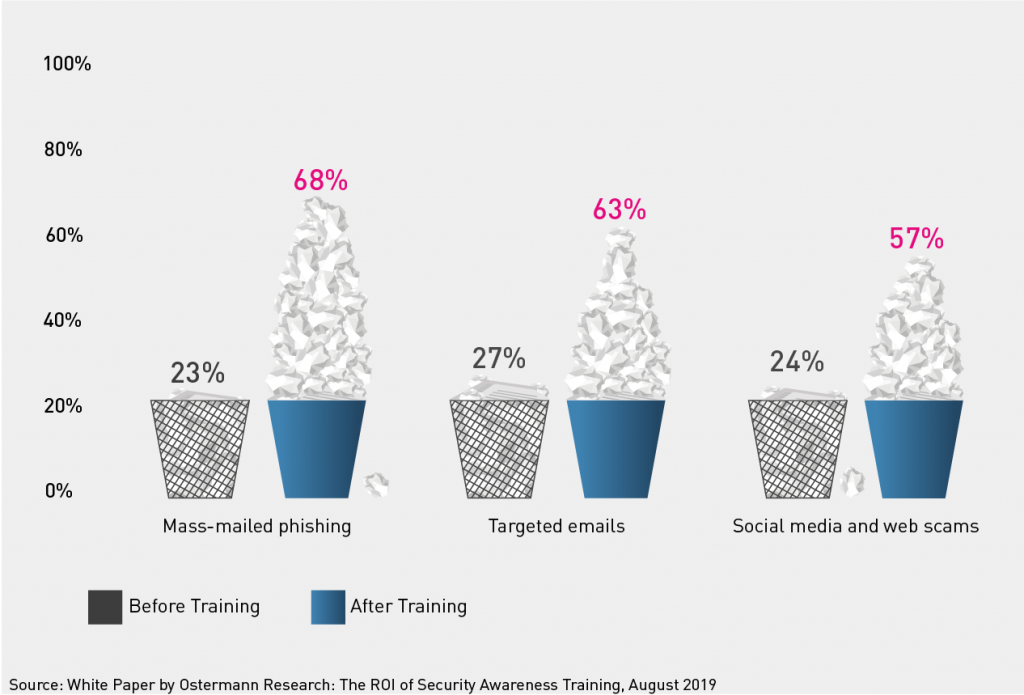 As a result of the training, the confidence that employees will recognise phishing and social engineering increases significantly: from one fifth to two thirds.