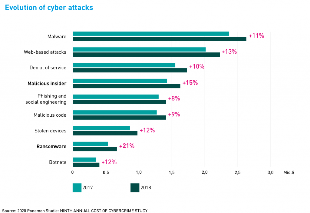 People-based attacks have increased the most.