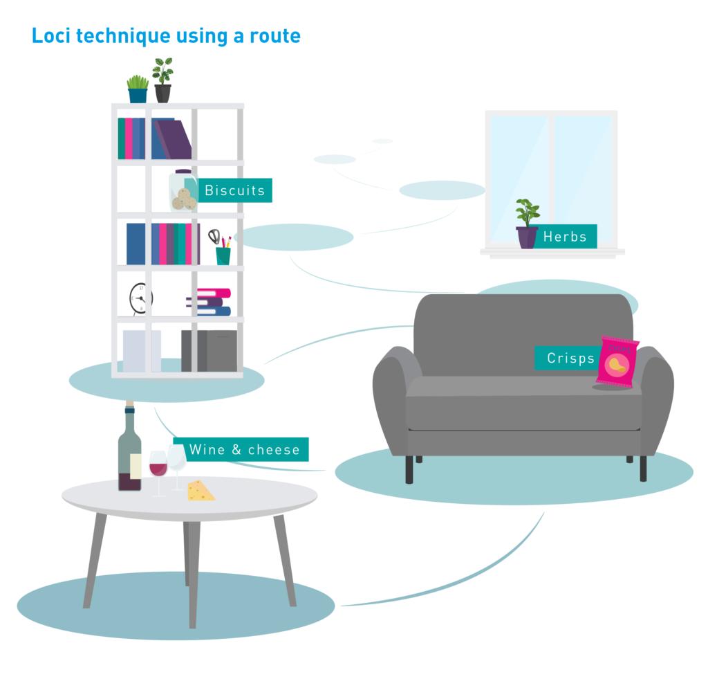 Loci technique using a route