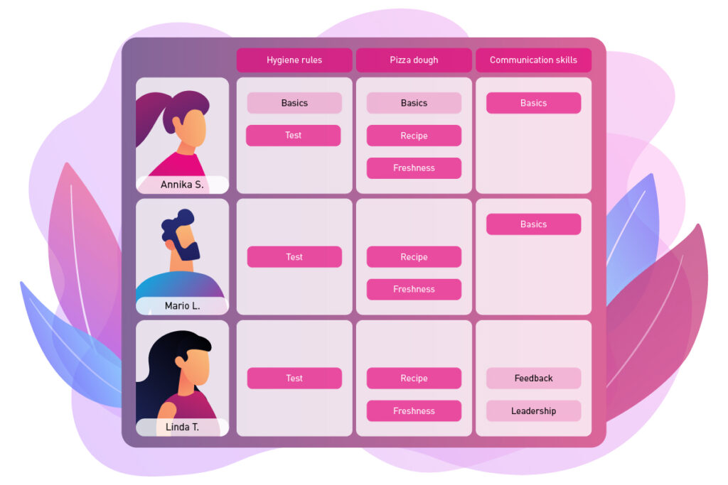 Modular Learning: Exemplary compilation of onboarding modules for three areas